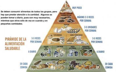Comida sana. La pirámide.